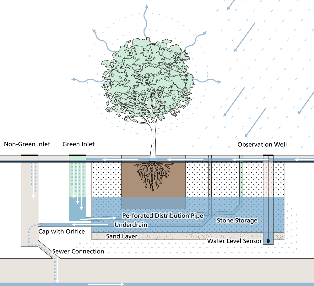 Utility Trench Design