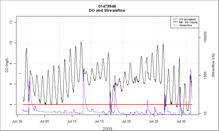 Plot of dissolved oxygen and stream discharge data from Cobbs Creek. Note fluctuations in DO due to heavy algal growth.