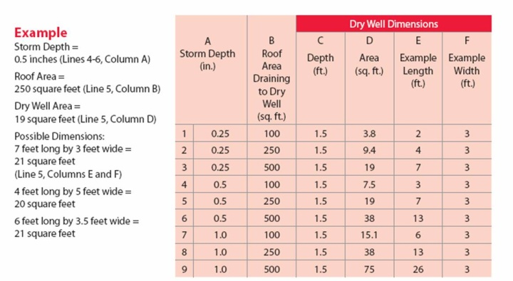 Dry Well Sizing Chart Philadelphia Water Department
