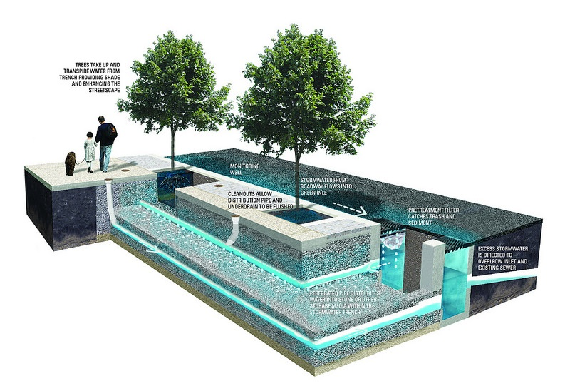 How Does It Work Green Stormwater Infrastructure