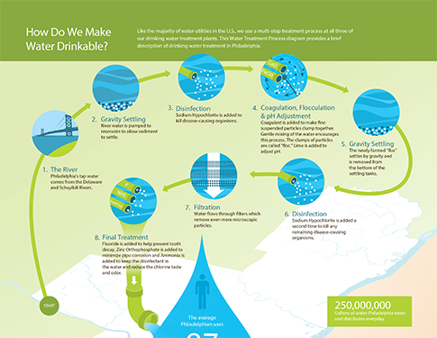 A section of the 2015 Drinking Water Quality Report showing how we treat tap water. Click for a larger image. Credit: Philadelphia Water.