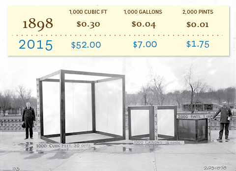 Cost of drinking water in Philadelphia in 1898 vs. 2015. Credit: Philadelphia Water.