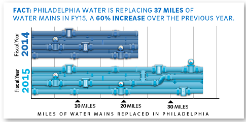 Philadelphia Water is serious about investing in infrastructure. Credit: Rick Orlosky