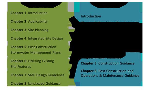 Stormwater Regulation Updates New Guidance Manual Philadelphia Water Department
