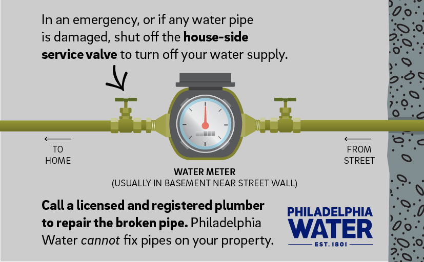 How to locate your water meter and shutoff.