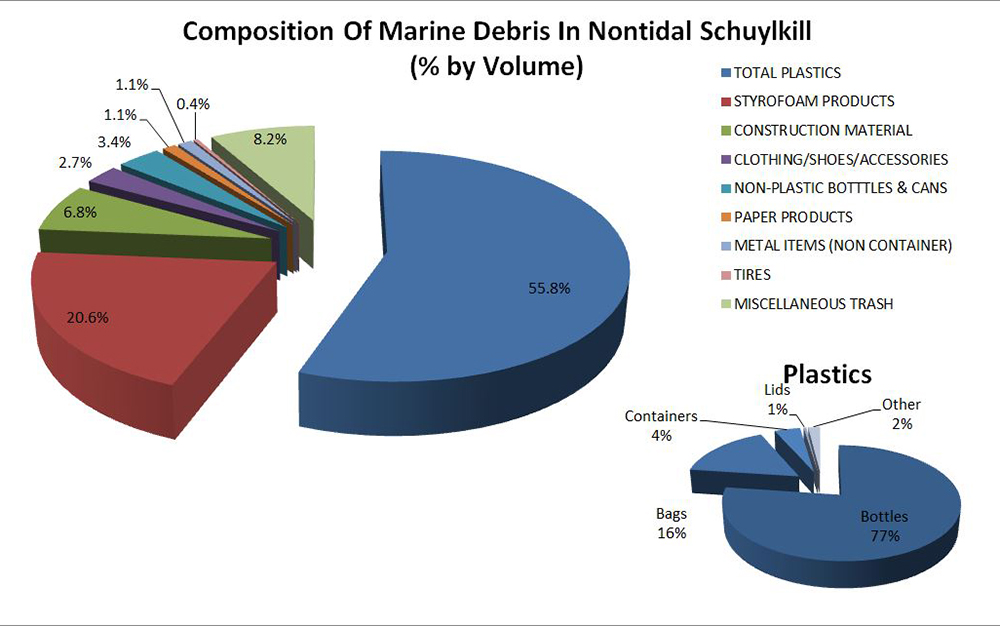 This graph shows that 55 percent of litter collected from the Schuylkill during recent skimmer boat trips was plastic, and 77 percent of that was platic bottles. SourceL Lance Butler, Philadelphia Water.