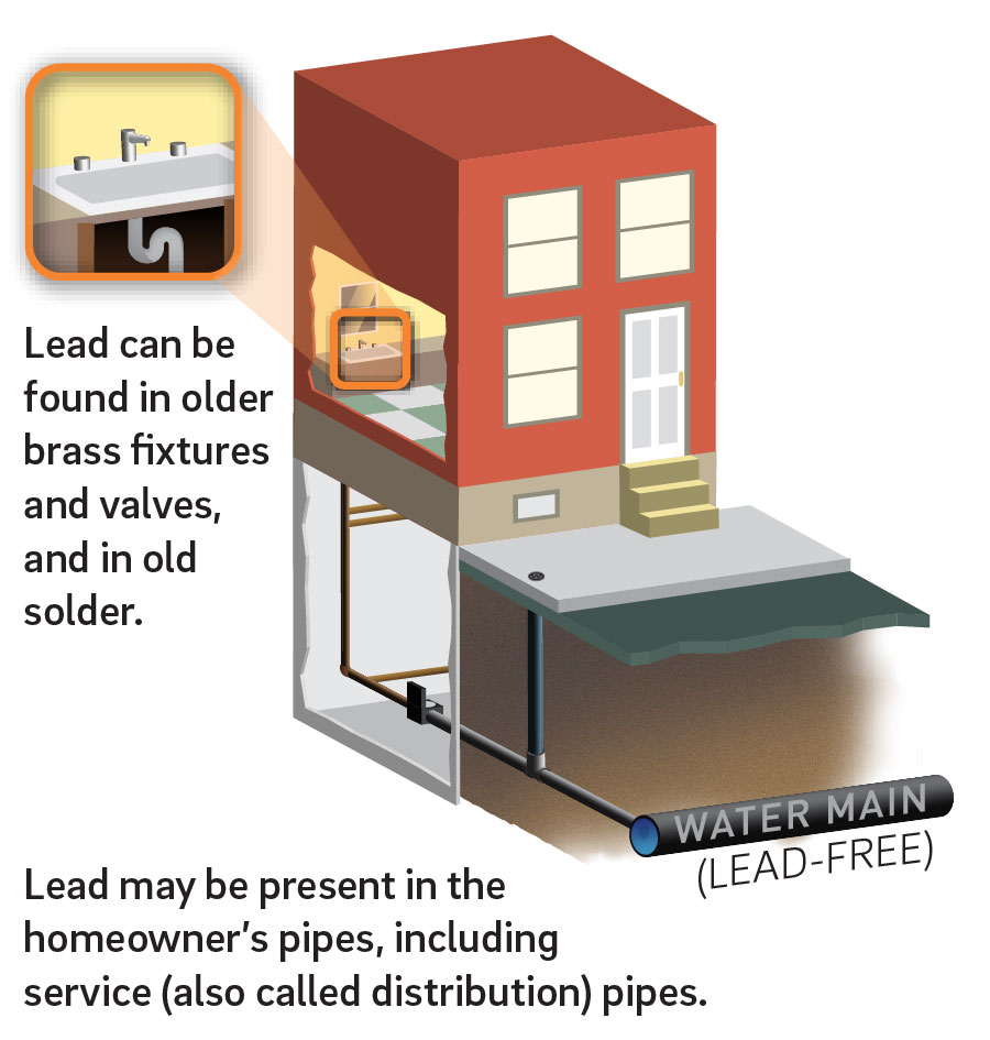 Philadelphia's water is lead free, but we cannot control the plumbing in every home. That's why we need customers to get the facts about lead plumbing. Credit: Philadelphia Water.