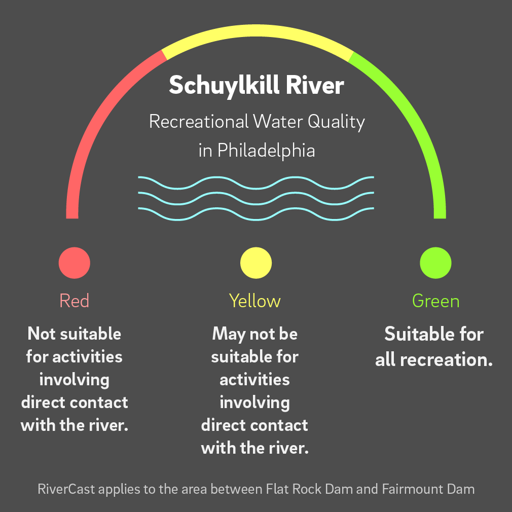 The RiverCast rating system uses a traffic-light style rating system based on river conditions.